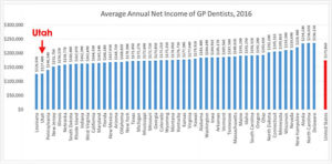 The Statistical State of Dentistry, in Utah and Beyond – My